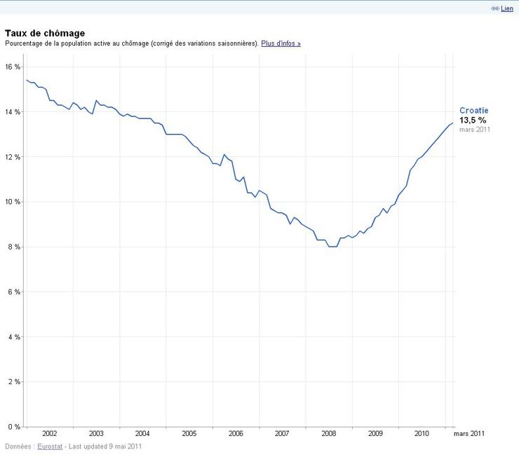 Die Rate lag im März 2011 bei 13,5 %, nachdem sie 2008 auf 8 % gefallen war