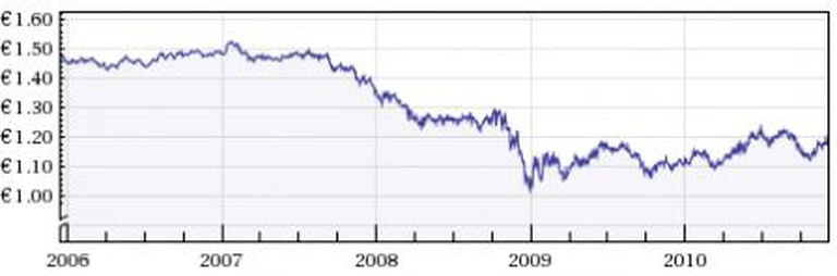 Image for The weak pound fostering an export led growth, another anti-euro myth